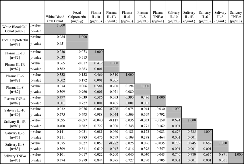 Spearman Correlation Coefficient Hemi-Matrix for Inter