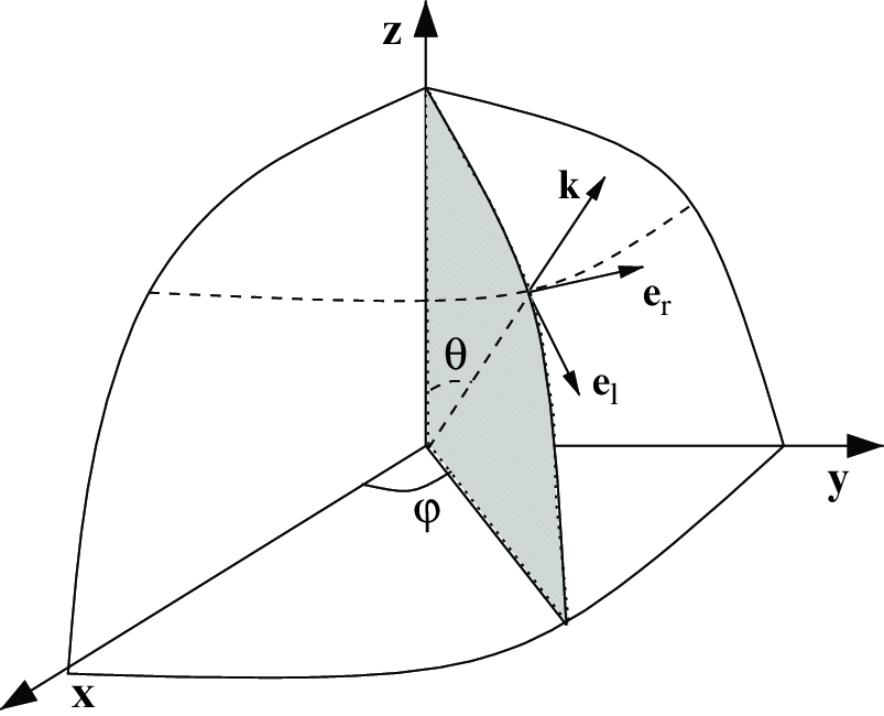 Coordinate system for the Stokes vector. The shaded plane