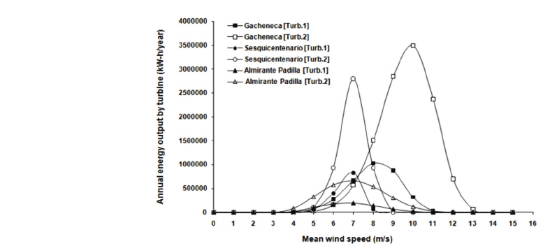 Energy output by turbine as function of mean wind speed at