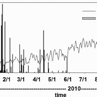 (PDF) Spatiotemporal variation of event related N2O and