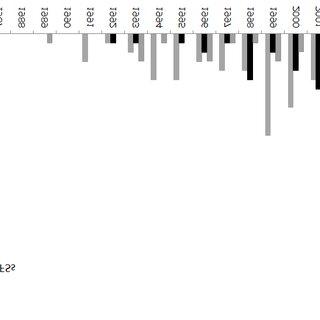 Chronological evolution of articles published in JCR-SCI