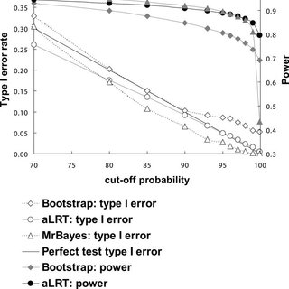 (PDF) Approximate Likelihood-Ratio Test for Branches: A