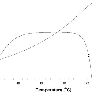 Relationship of metabolic rate to temperature in adult G