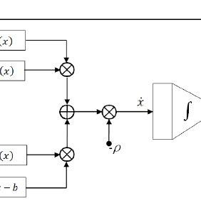 (PDF) A Nonfeasible Quadratic Approximation Recurrent