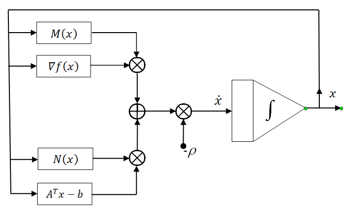 Block diagram realization of the proposed neural network