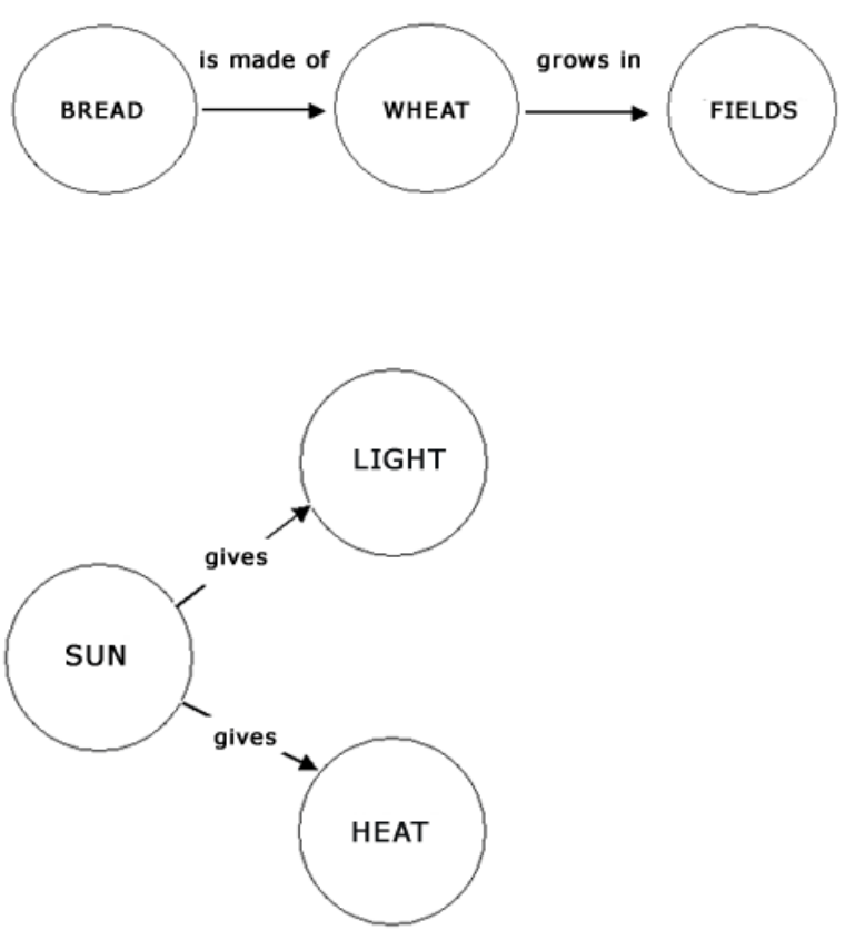 Mapping Knowledge: Concept Maps in Early Childhood