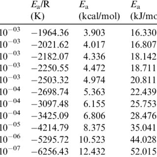 (PDF) Density, viscosity and coefficient of thermal