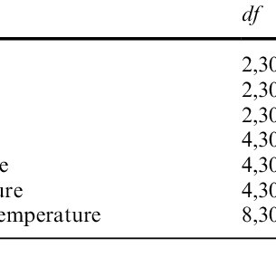 ANOVA table of F values and degrees of freedom for density