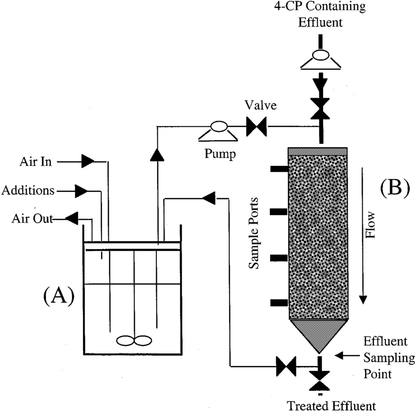 A, B Con®guration of packed-bed bio®lm reactor, showing