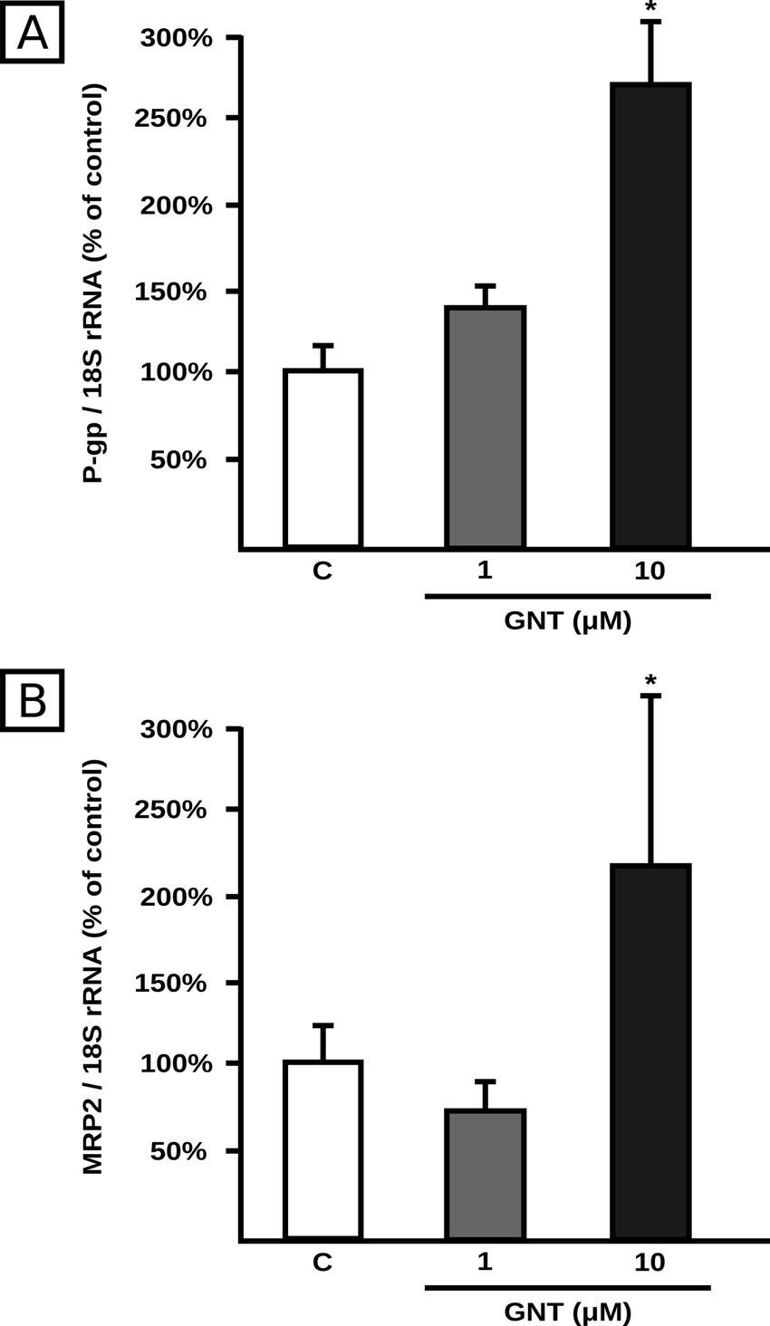 medium resolution of effect of gnt on transporter mrna expression p gp panel a and mrp2 download scientific diagram