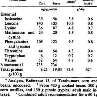 (PDF) The food and nutrient intakes of the Tarahumara