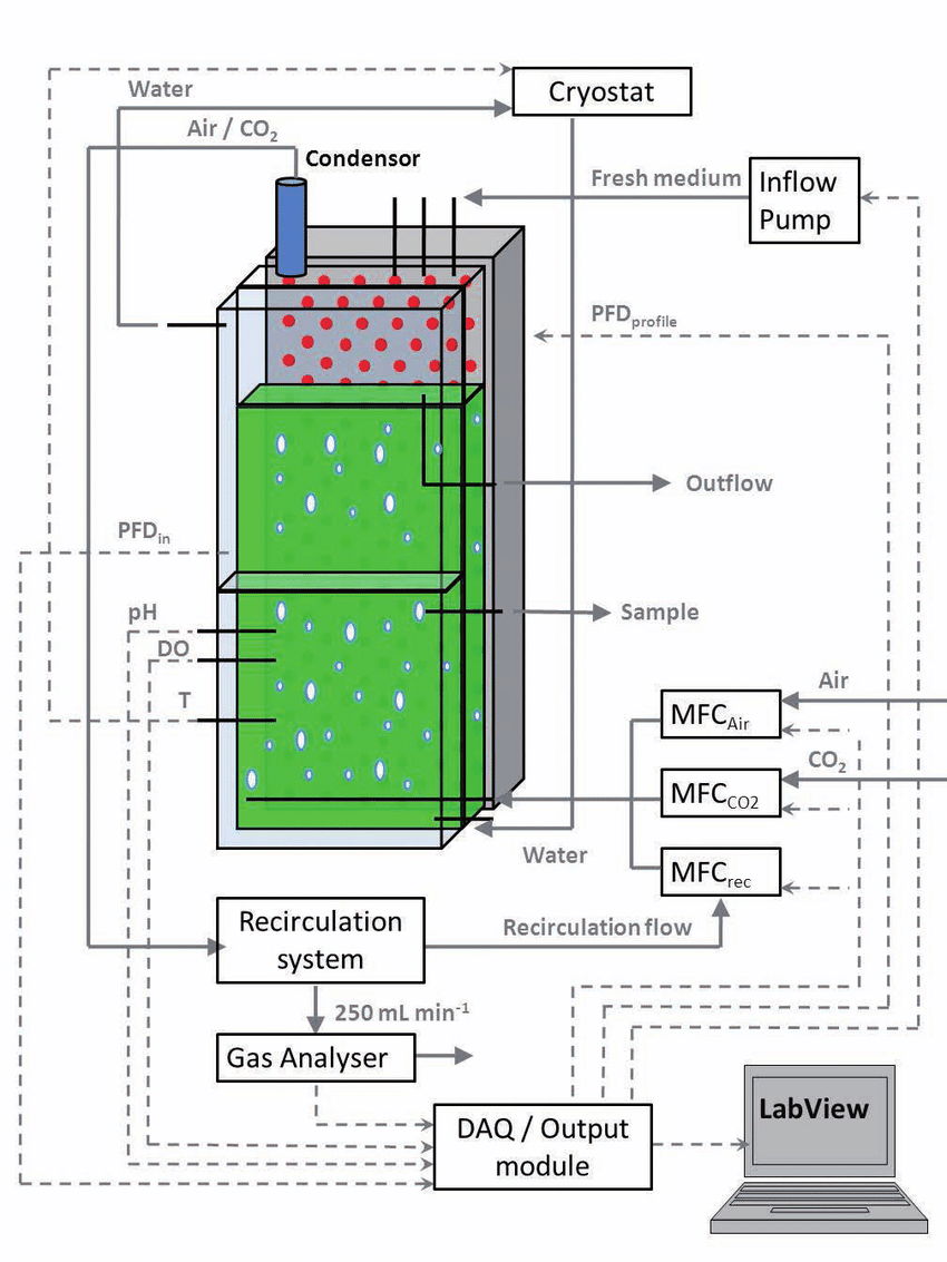hight resolution of 1 schematic view of the flat panel photobioreactor configuration temperature ph and light