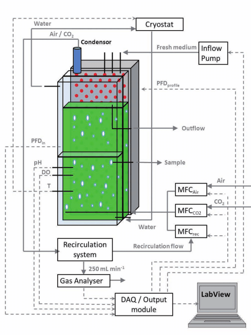 small resolution of 1 schematic view of the flat panel photobioreactor configuration temperature ph and light