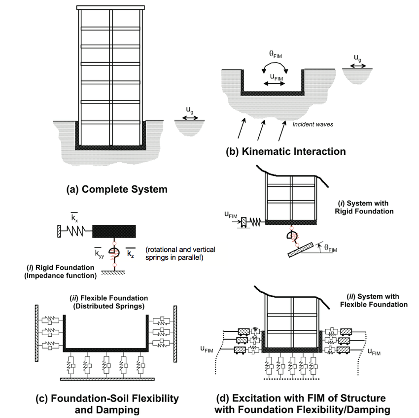5. Schematic illustration of a substructure approach to