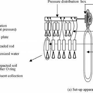 (PDF) The Influence of Hydraulic Gradient and Rate of