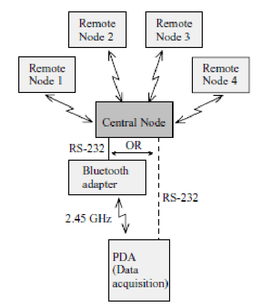The general network topology used in WBAN adopted from