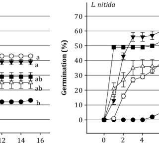 Effects of time of seed maturation, light and temperature