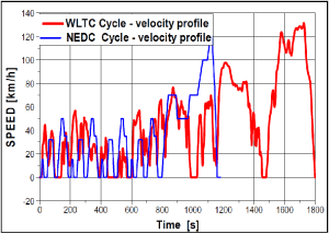 Velocity profile for WLTC and NEDC cycle | Download Scientific Diagram