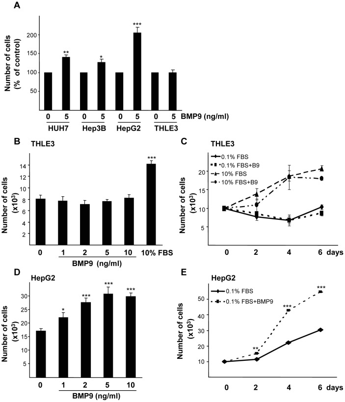A. Huh7, Hep3B and HepG2 liver cancer cells and