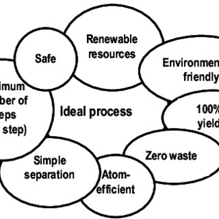Main factors of influence in bioremediation processes