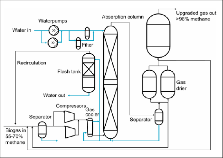 Indicative Process Flow Sheet for a biogas upgrading plant