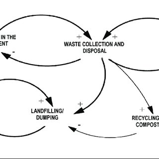 Causal Loop Diagrams (CLDs) for the existing waste