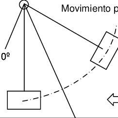 Movimientos del péndulo Habida cuenta que la norma ECE R42