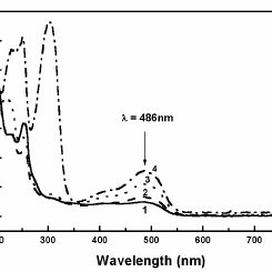 (PDF) Photoelectrochemical Degradation of Orange II