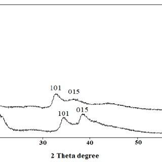 Powder XRD patterns of (a) Mg 3 Al-LDH matrix and (b