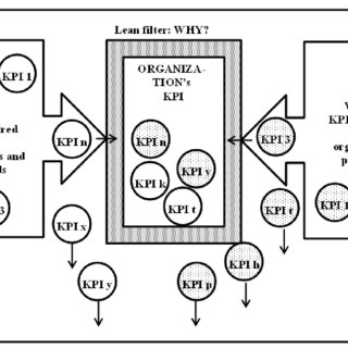 (PDF) Shop floor key performance indicators in automotive