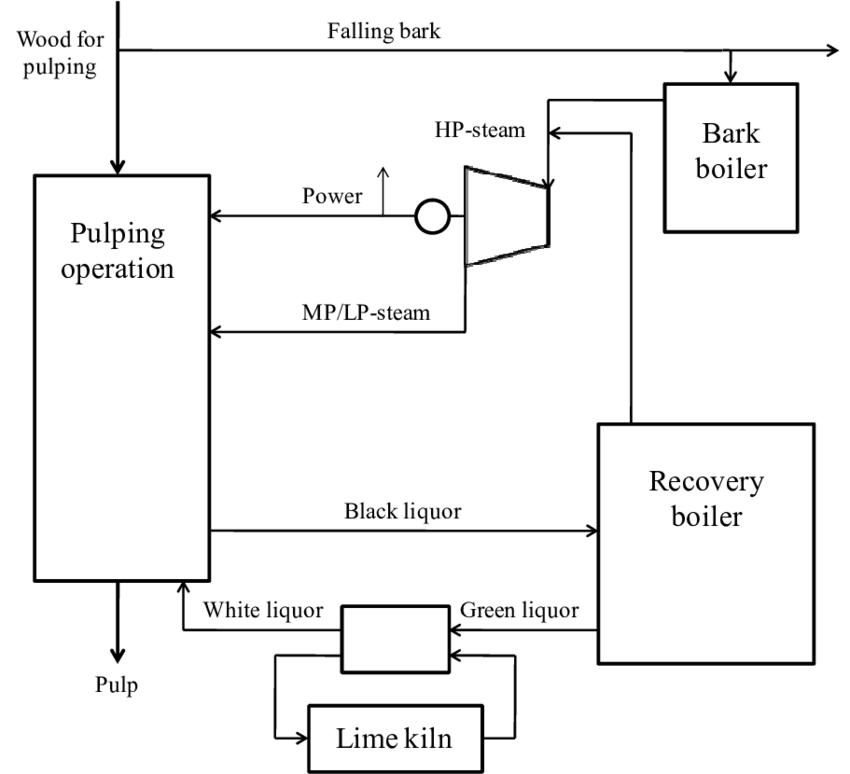 Schematic process flow chart for a kraft pulp mill