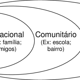 -O modelo ecológico para compreender a violência (adaptado