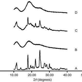 (PDF) Characterization of Albendazole-Randomly Methylated