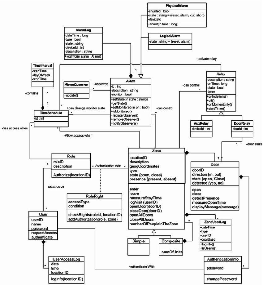 . Class Diagram for Access Control to Physical Structures