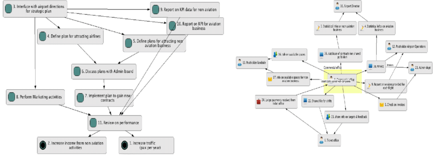 Example of process map and info map for the commercial