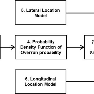 (PDF) Topological risk mapping of runway overruns: A