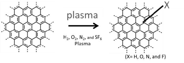 Chemical functionalization of graphene by plasma processes