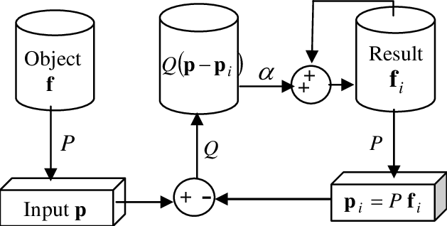 A general block-diagram over iterative reconstruction. In