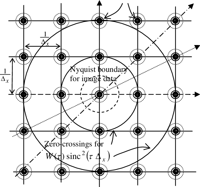 The Fourier transform of the sampled image contains