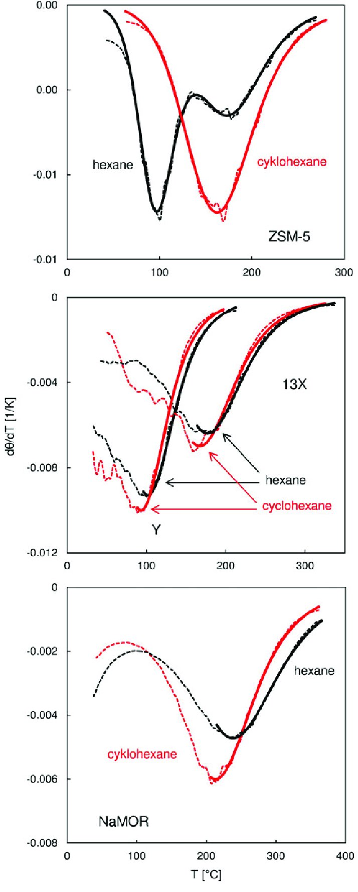 hight resolution of fitting of the langmuir and the dsl functions solid lines to the temperature derivatives
