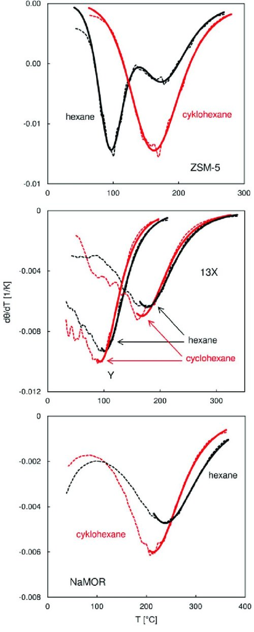 small resolution of fitting of the langmuir and the dsl functions solid lines to the temperature derivatives