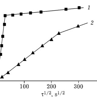Isotherms of the equilibrium sorption of neodymium from