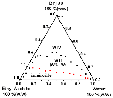 The phase diagrams at 298 K for Water/Brij 30/EtOAc system