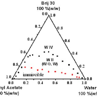 Fig. 2. The phase diagrams at 298 K for Water/Brij 30