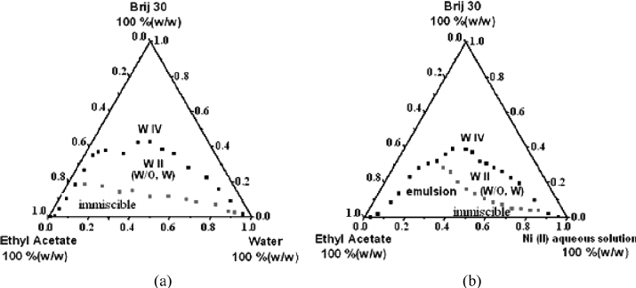 The phase diagrams at 298 K for Water = Brij 30 = EtOAc (a