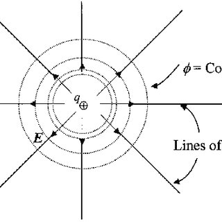 (PDF) Protein electrostatics: A review of the equations