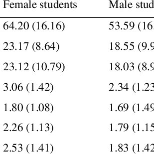 (PDF) Gender Differences in Test Anxiety and Their Impact