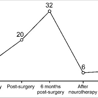 (PDF) Neuromarkers of anxiety and depression in a patient