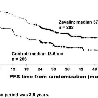 Median progression-free survival of patients with advanced