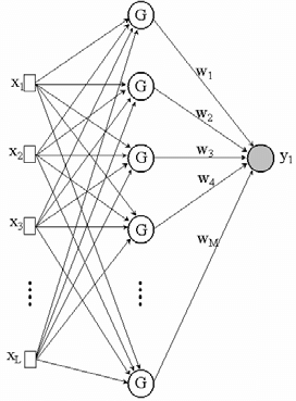 A Radial Basis Function Artificial Neural Network The